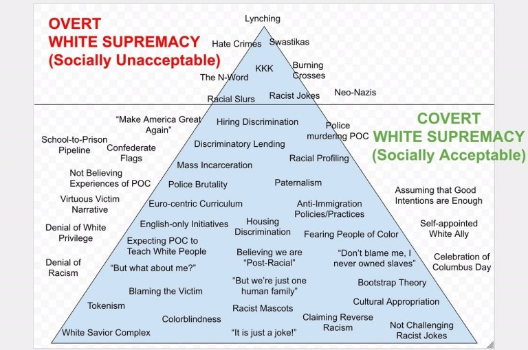 Overt and Covert White Supremacy Chart